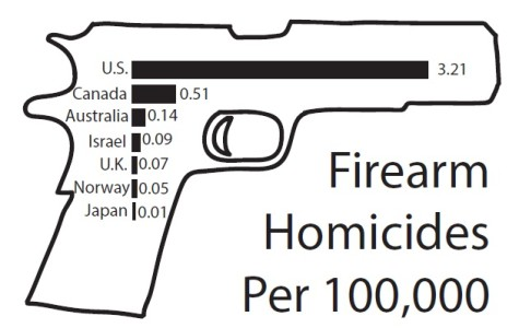 Violence in America: Guns under Violence