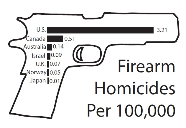 Violence+in+America%3A+Guns+under+Violence