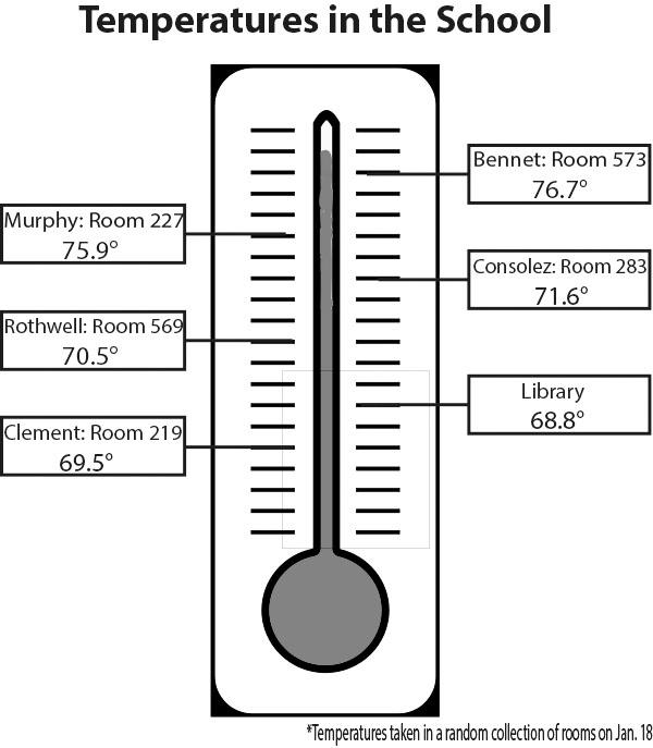 School temperature spark heated conversation