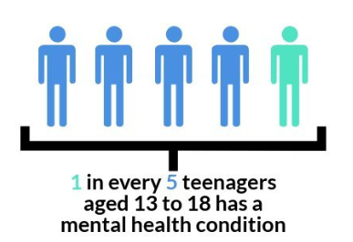 *Source: National Institute of Mental Health