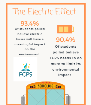 FCPS to Implement Electric Buses Next School Year