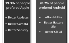Apple fans, give Android a chance