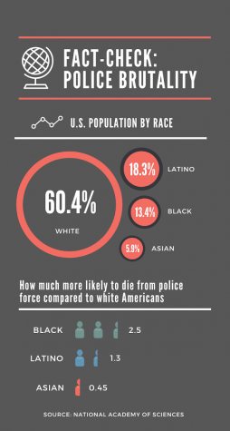 Despite accounting for only 13.4% of the U.S. population, Black Americans are 2.5 times more likely to be shot and killed by police than white Americans.