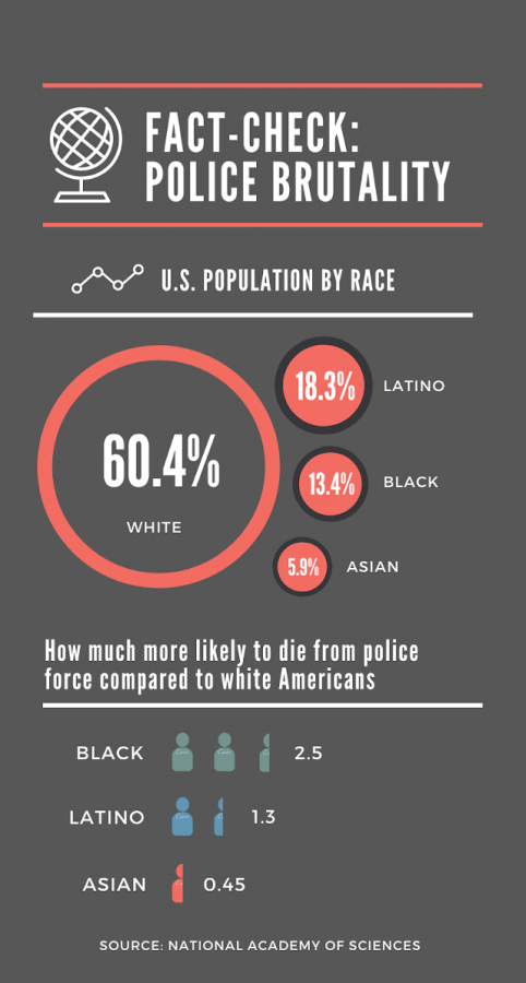 Despite+accounting+for+only+13.4%25+of+the+U.S.+population%2C+Black+Americans+are+2.5+times+more+likely+to+be+shot+and+killed+by+police+than+white+Americans.+
