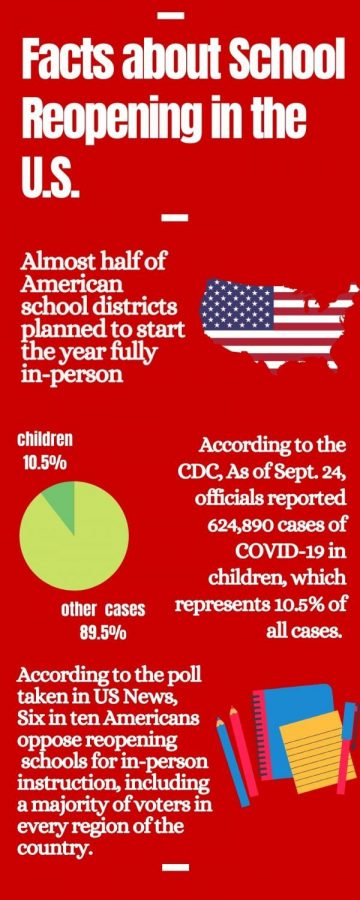 Facts about school reopening in the U.S.