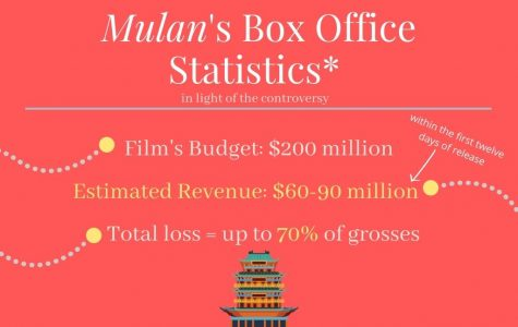 'Mulan' Controversy: how the remake went wrong