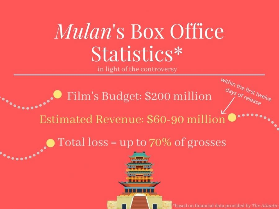 %22Mulan%22+did+not+do+as+well+at+the+box+office+as+expected+due+to+the+controversies+surrounding+its+production.
