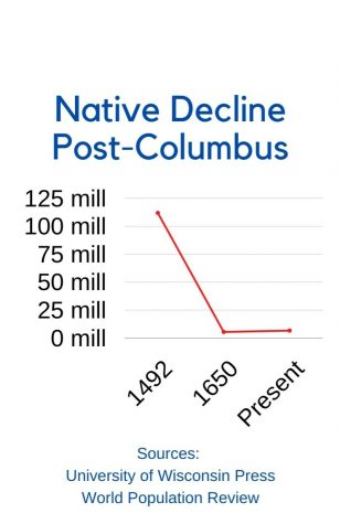 This graph depicts the drastic decline of over 90% of the indigenous population after the arrival of Christopher Columbus.