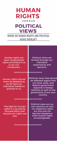 Human rights vs. Political Views