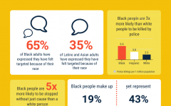 Infographic information showing violence against people of color. Sources: NAACP, Mapping Police Violence