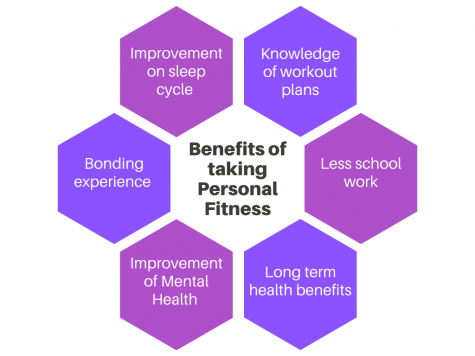 Personal Fitness elective helps students stay in shape