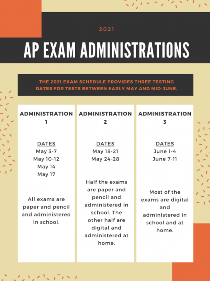 The College Board website provides information on testing dates and preparatory materials.