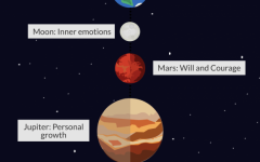 What each planet affects when it comes to horoscopes.