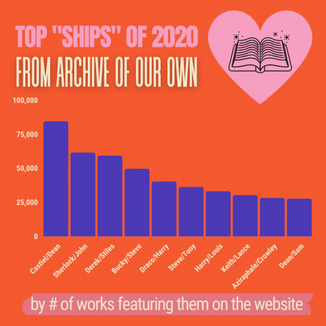 "Fanfiction promotes LGBTQ+ representation in media, as can be seen by Archive of Our Own's top 10 most popular ""ships"" of 2020, which are all male/male relationships."
