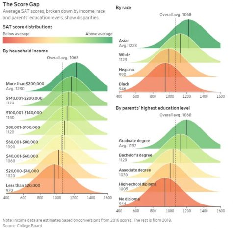 The graphic shows the SAT score distributions from 2016 and 2018, revealing average scores based on household income, race, and parents
