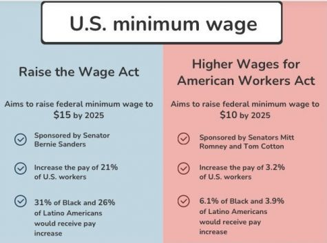 Two separate bills have the potential of changing the federal minimum wage from 2021 to 2025, Source: Economic Policy Institute