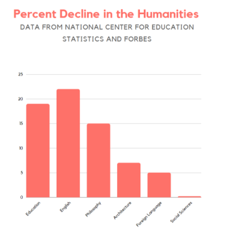 Information from the National Center for Education Statistics and Forbes indicates the percent decline in humanities related fields using data from 2005-2006 and 2015-2016.
