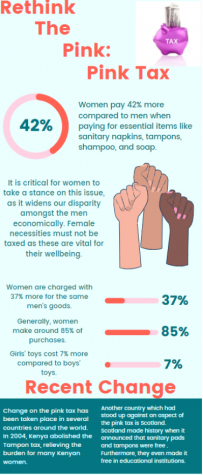 The Pink Tax negatively affects women compared to men from an economical standpoint.