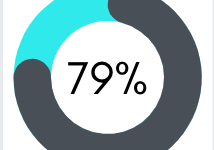 According to a poll conducted on the Chantilly News Instagram on Sept. 7, out of 99 students polled, 79% don't believe advisory is a beneficial class.