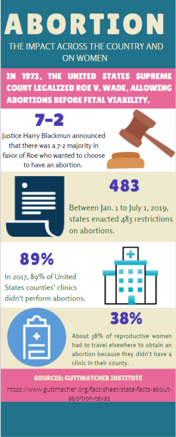 Source: Guttmacher Institute.   Find more information pertaining to Virginia: https://www.guttmacher.org/fact-sheet/state-facts-about-abortion-virginia
