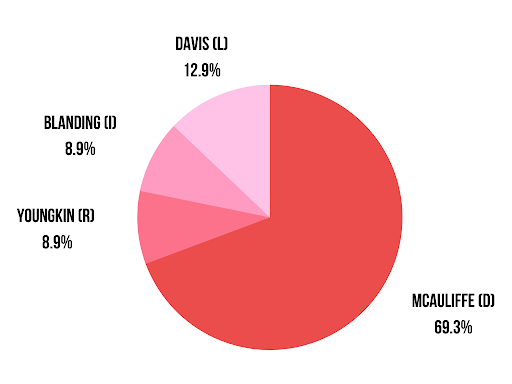 In a poll of 101 students taken in the cafeteria on Sept. 29, majority support went towards McAuliffe. Youngkin and Blanding tied for the least amount of support while Davis took 12.9% of student support.